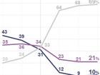 10% aprovam e 69% reprovam governo Dilma, diz Ibope