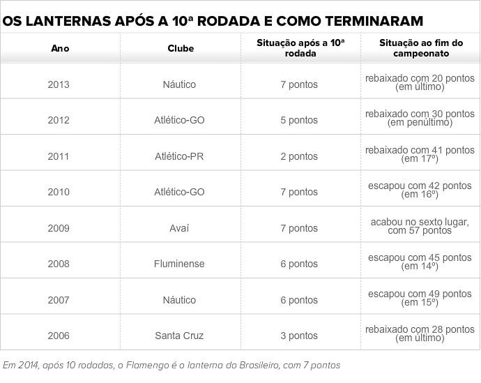 Tabela lanternas Brasileirão após a 10ª rodada (Foto: GloboEsporte.com)