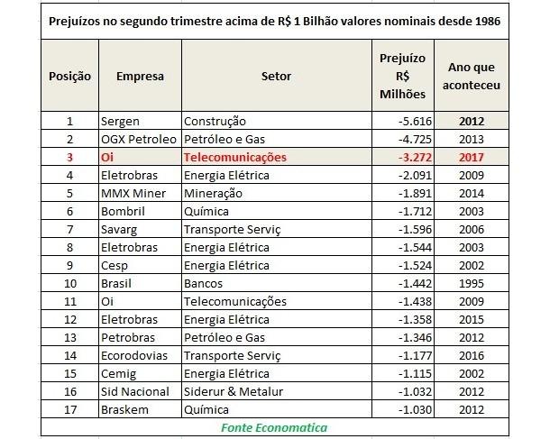 Prejuízos no segundo trimestre acima de R$ 1 bilhão (Foto: Economatica)