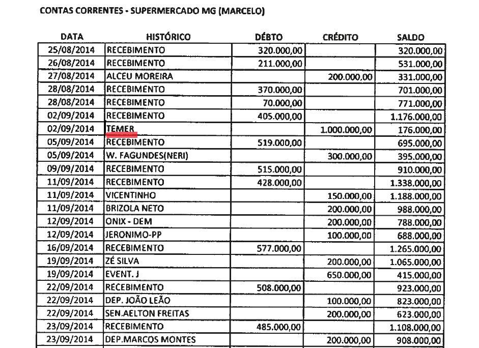 Lista da JBS traz o nome do presidente Michel Temer (Foto: reprodução/ÉPOCA)