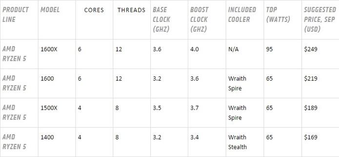 AMD divulga dados e preços dos processadores Ryzen 5 (Foto: Divulgação/AMD)