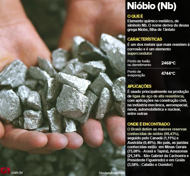 niobio_arte (Foto: Editoria de Arte / G1)