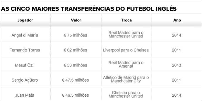 Cinco maiores transferências do futebol inglês (Foto: GloboEsporte.com)