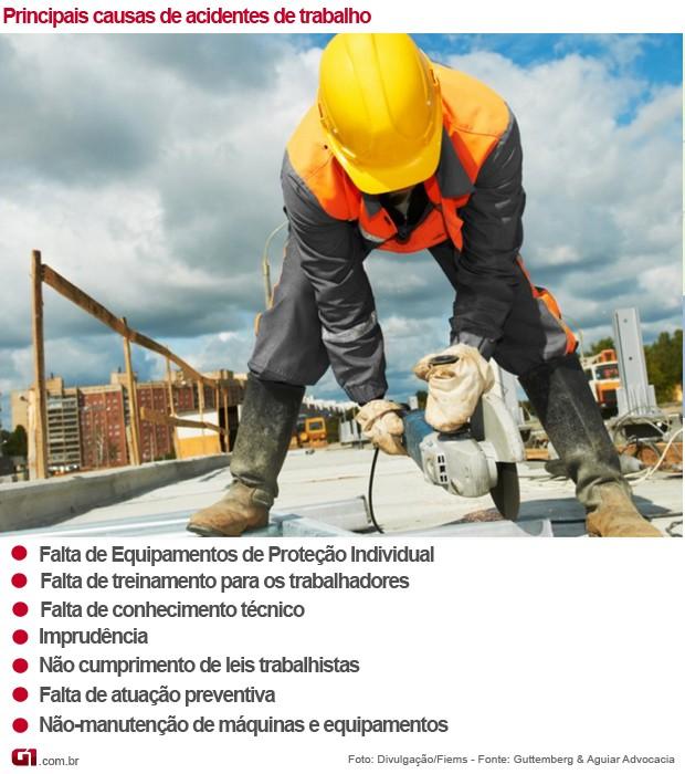 3a846df92209d Infográfico sobre causas dos acidentes de trabalho em Mato Grosso do Sul  (Foto  Anderson