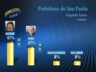 Haddad tem 47%, e Serra, 37%, diz 1ª pesquisa Datafolha do segundo turno