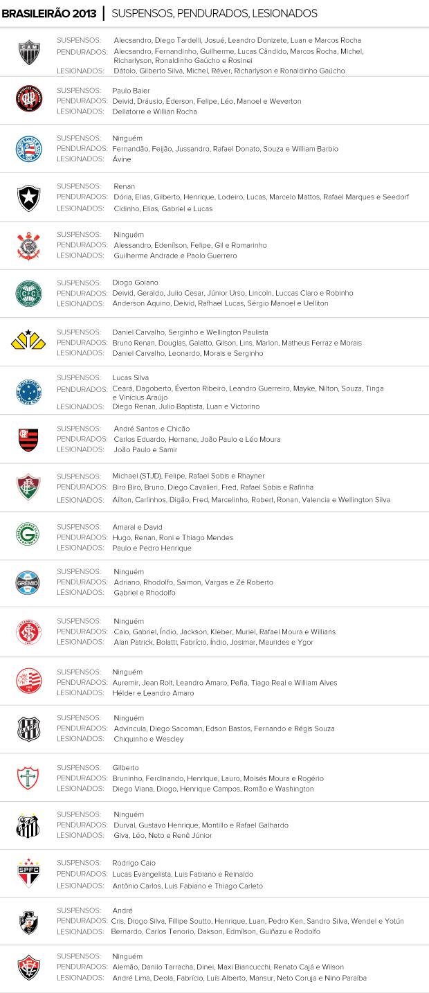 INFO Suspensos Pendurados e Lesionados rodada Brasileirão 18/10/2013 (Foto: Editoria de Arte)