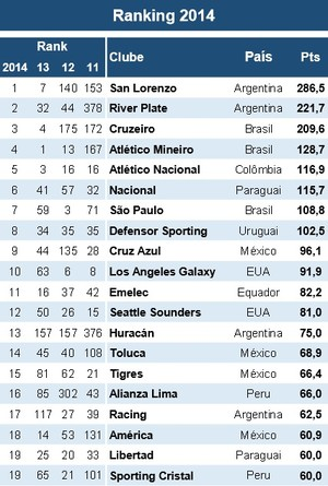 Ranking das Américas (Foto: Reprodução)