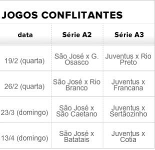 Tabela São José Juventus (Foto: Arte/GloboEsporte.com)