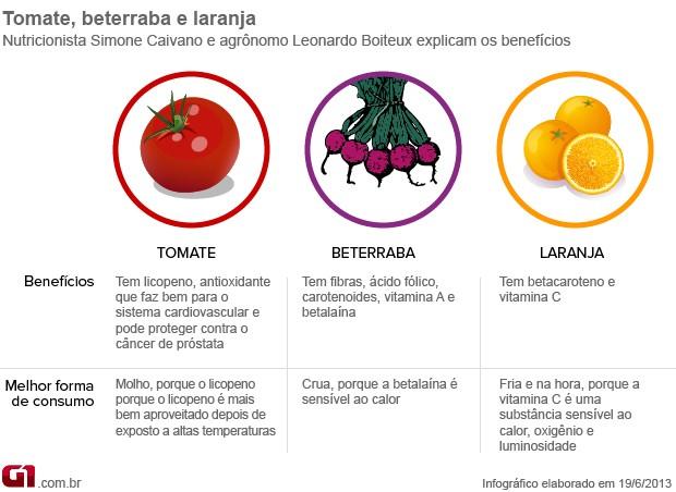 Arte tomate, beterraba e laranja (Foto: Arte/G1)