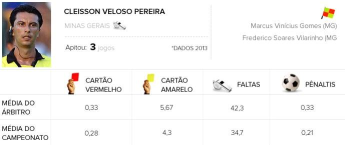 Info Árbitros - Cleisson Veloso Pereira - Palmeiras X Criciúma  (Foto: Editoria de Arte)