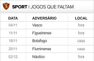 Sport 6 últimas rodadas (Foto: Editoria de Arte / Globoesporte.com)