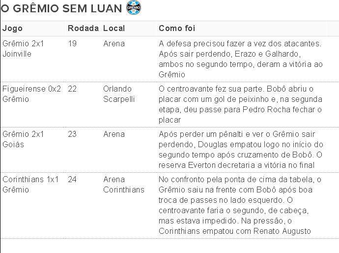 grêmio luan jogos brasileirão (Foto: Reprodução)