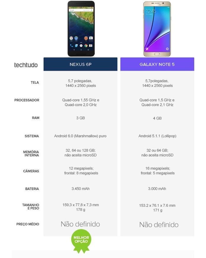 O smartphone do Google leva a melhor diante do gigante da Samsung (Foto: Arte/TechTudo)