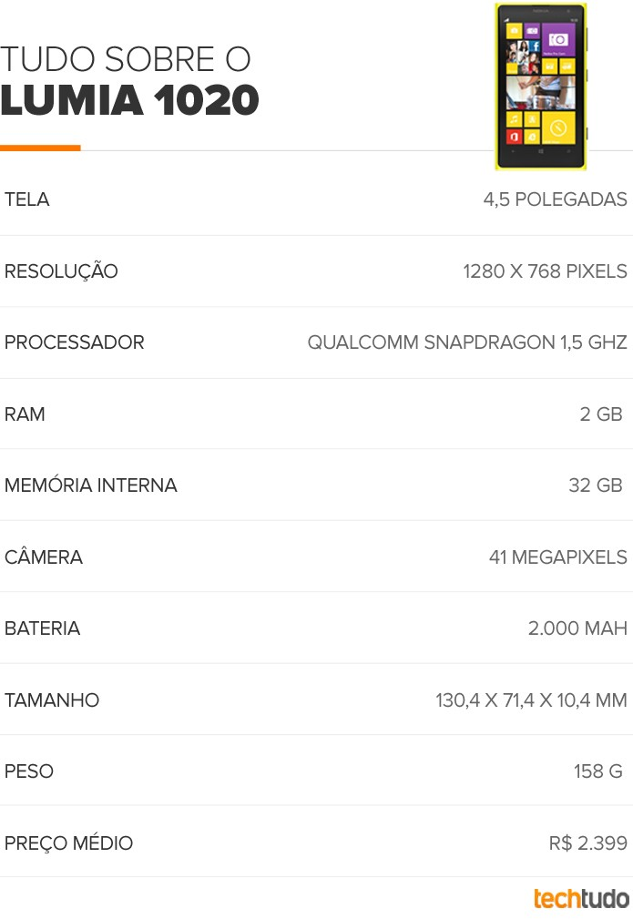 Tabela Lumia 1020 (Foto: Arte/ TechTudo)