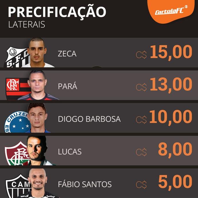 card precificação laterais cartola (Foto: GloboEsporte.com)
