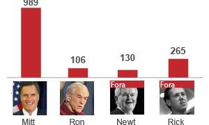 Romney vence primárias republicanas em Nebraska e Oregon