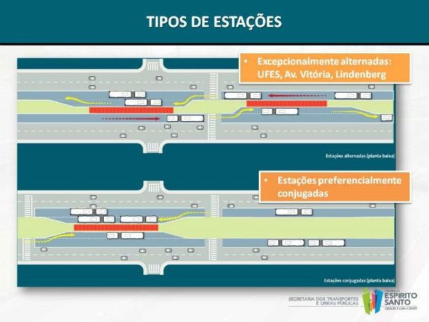 Corredores exclusivos de ônibus passarão pelas principais vias da Grande Vitória (Foto: Divulgação/ Setop ES)