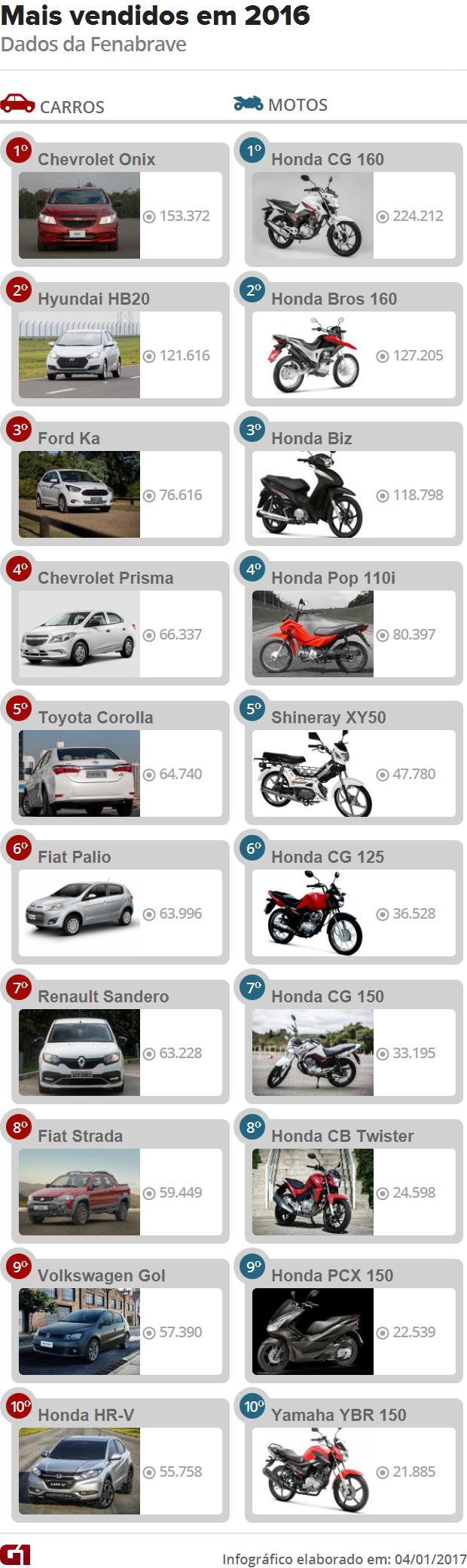 10 carros e 10 motos mais vendidos de 2016 - Fenabrave (Foto: Arte/G1)