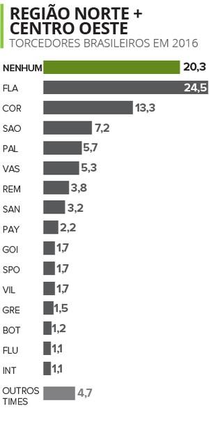 Info Torcidas Região 2 (Foto: Infoesporte)