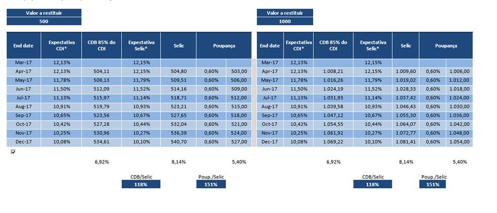 Simulações de rendimento de acordo com restituições nos valores de R$ 500 e R$ 1.000 (Foto: Reprodução/Max Scatimburgo/Atlas Investe/)