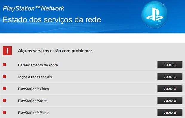 Todos os serviços da Playstation Network apresentam problemas (Foto: Reprodução/status.playstation.com)