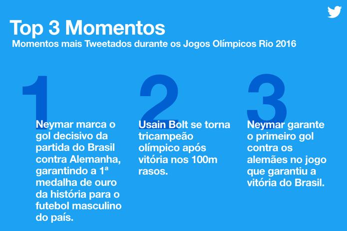 TOP 3 momentos com mais tuítes por minuto durante os Jogos da Rio 2016 (Foto: Divulgação/Twitter)
