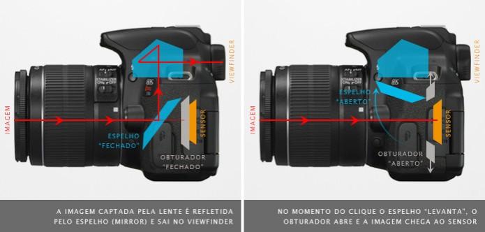 A imagem refletida pelo sistema de espelhos leva a imagem enxergada pelas  lentes até o viewfinder 839ae16475