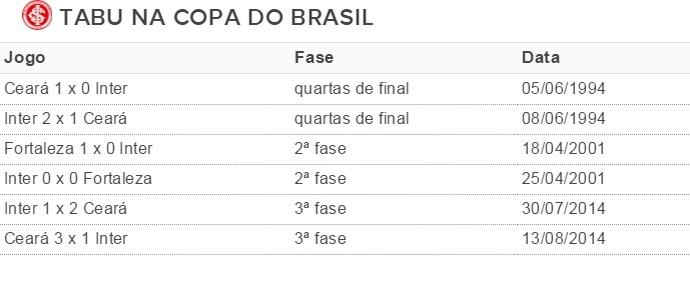 Tabela Inter Copa do Brasil (Foto: Reprodução)