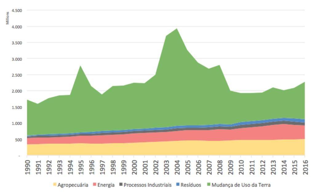 Emissões brutas de GEE do Brasil entre 1996 e 2016 (em tCO2e) (Foto: SEEG)