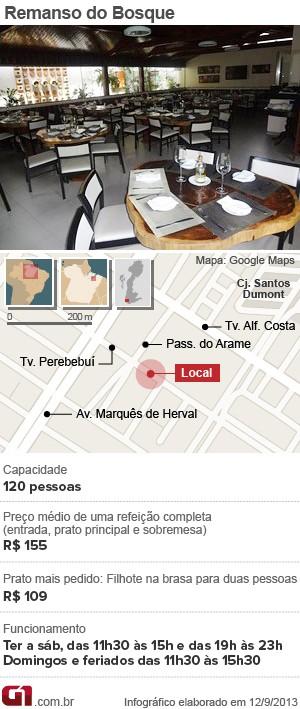 Ficha Remanso do Bosque (Foto: Arte/ G1)