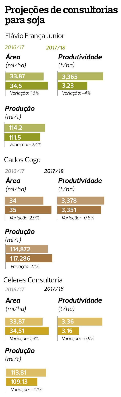safra-agro18 (Foto: Consultorias/Elaboração:Globo Rural)
