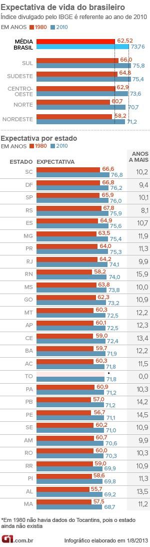 Gráfico IBGE - Expectativa de vida da população 2010 (Foto: g1)
