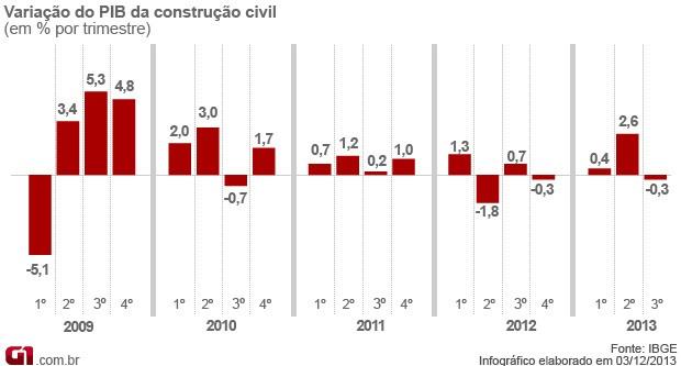 PIB da construção civil no terceiro trimestre de 2013 (Foto: Editoria de Arte/G1)