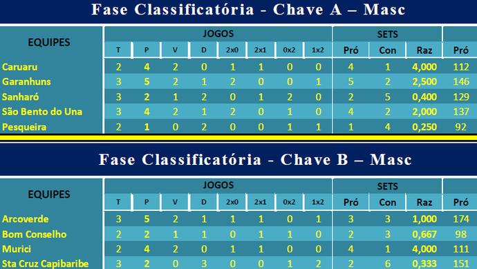 Tabela do Campeonato TV Asa Branca de Voleibol (Foto: Reprodução / TV Asa Branca)