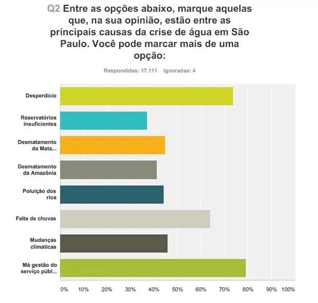 Resultados da pesquisa feita pelo ReclameAqui (Foto: divulgação )
