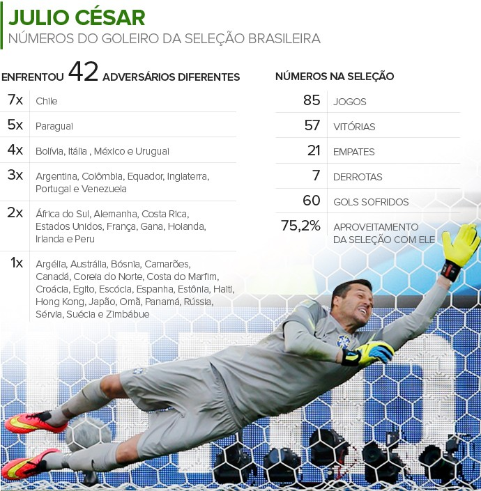 Info NÚMEROS DE JULIO CÉSAR (Foto: Infoesporte)