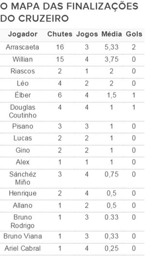 Tabela de finalizações do Cruzeiro (Foto: Maurício Paulucci)