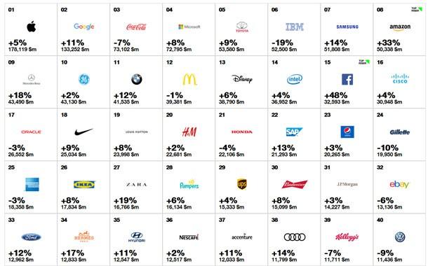 Apple, Google e Coca-Cola seguem como as mais valiosas do planeta, segundo Interbrand. (Foto: Reprodução)