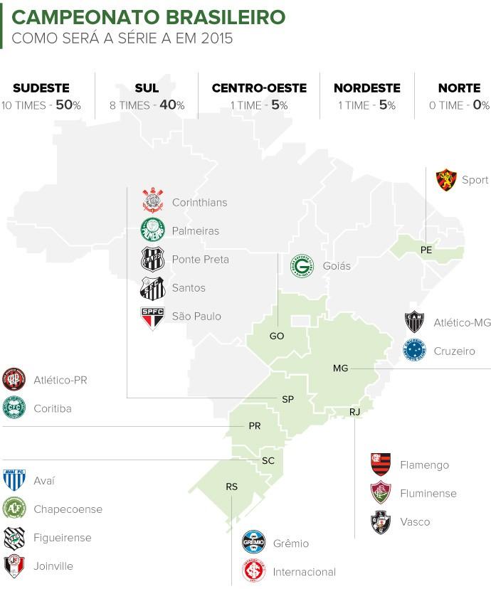 Info TIMES do Brasileirao 2015 por regiao