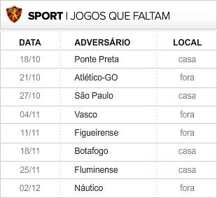 Sport_8-ultimas_rodadas (Foto: Editoria de Arte / Globoesporte.com)