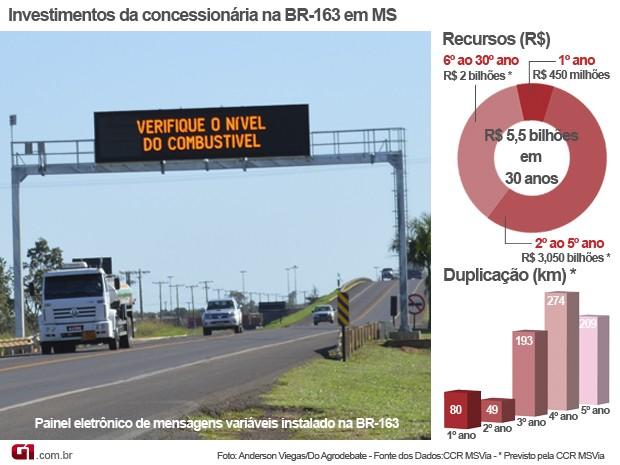 Infográfico dos investimentos já realizados e dos previstos pela CCR MSVia na BR-163 em MS (Foto: Anderson Viegas/Do Agrodebate)