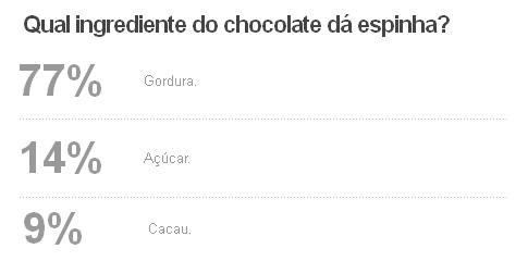 Bem Estar - Resultado da enquete sobre chocolate (Foto: G1)