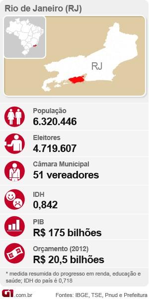 Ficha com números e estatísticas das eleições no Rio de Janeiro (Foto: Arte/G1)