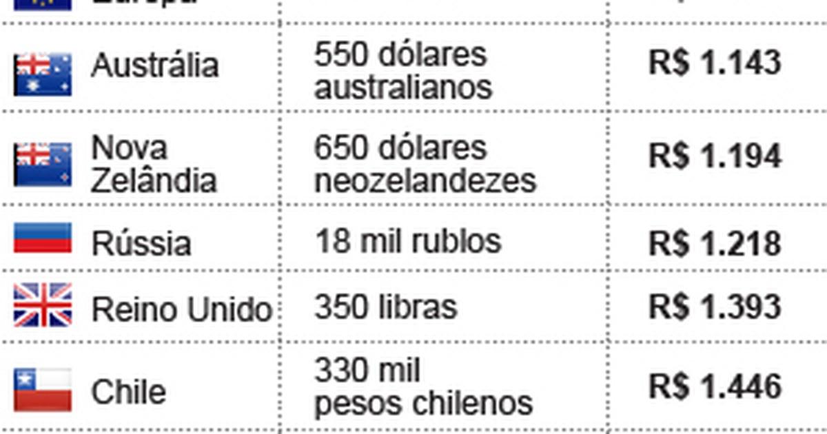 G1 Compare O Preço Do Playstation 4 No Brasil E Mundo Notícias Em