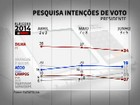 Pesquisa Datafolha mostra Dilma com 34%, Aécio, 19%, e Campos, 7%