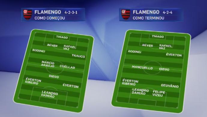 flamengo x grêmio - início e fim (Foto: Reprodução/SporTV)