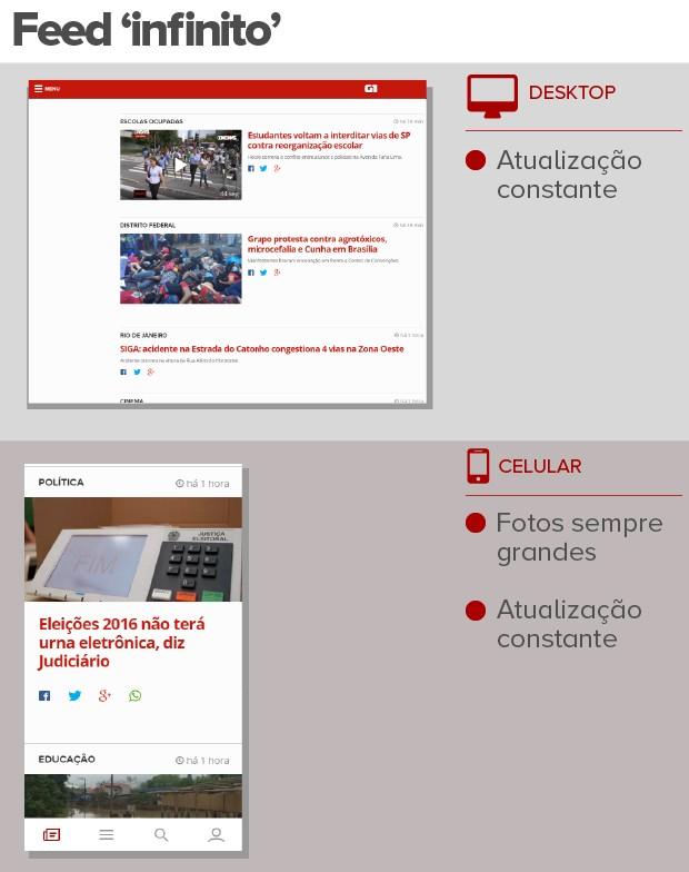 feed infinito (Foto: Editoria de Arte/G1)