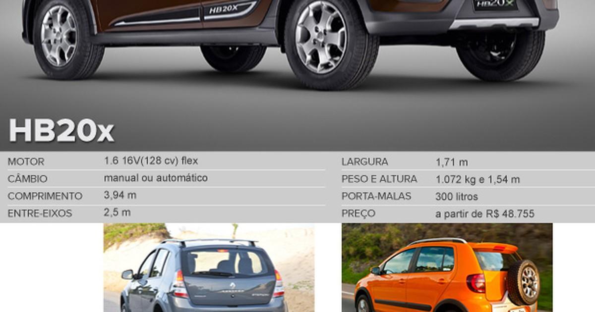 ad4a570057207 Auto Esporte - Primeiras impressões  Hyundai HB20X