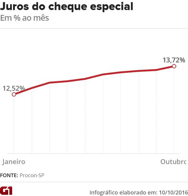 juros (Foto: G1)