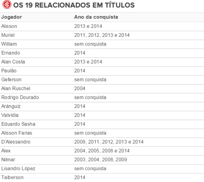OS 19 RELACIONADOS EM TÍTULOS - tabela (Foto: Arte / GloboEsporte.com)
